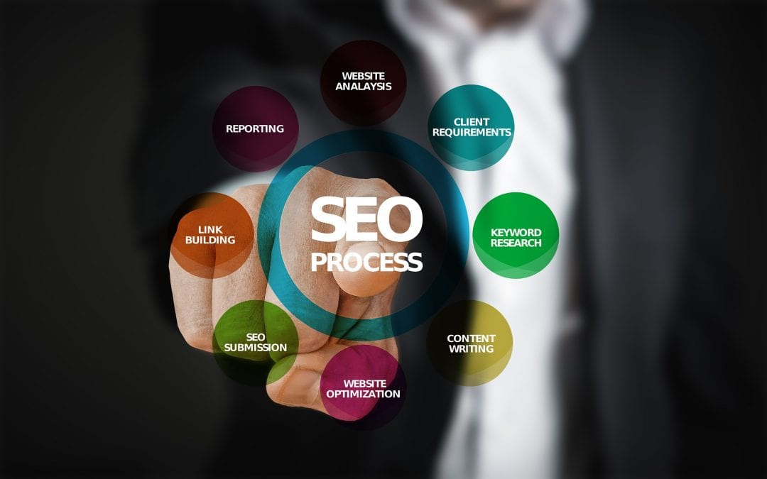 7 Reasons Why SEO is important for your business